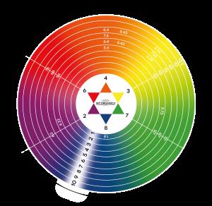 Oswald Star: scala colori Colorganics Line