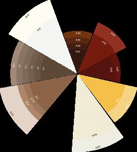 Oswald Star: scala colori composti Colorganics Line